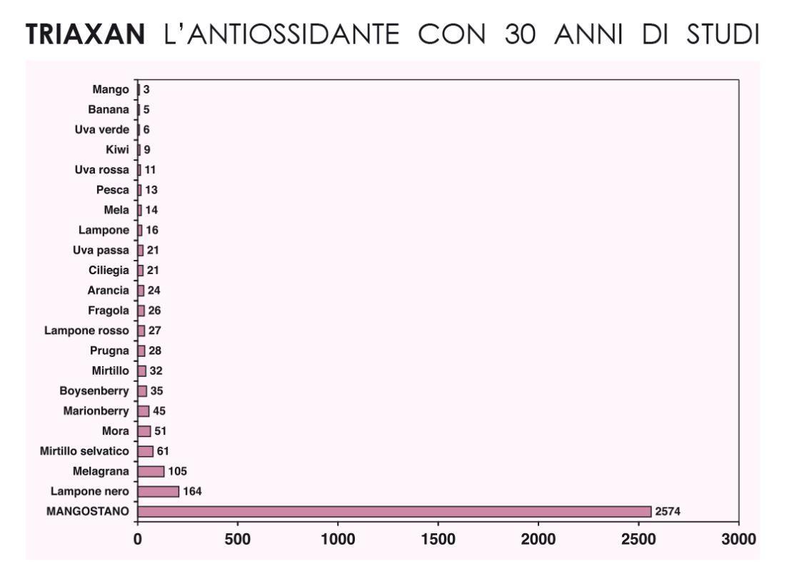 triaxan-grafico